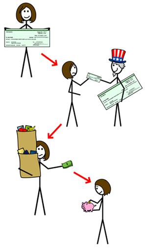 Make A Simple Budget